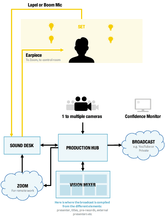 live stream schematic